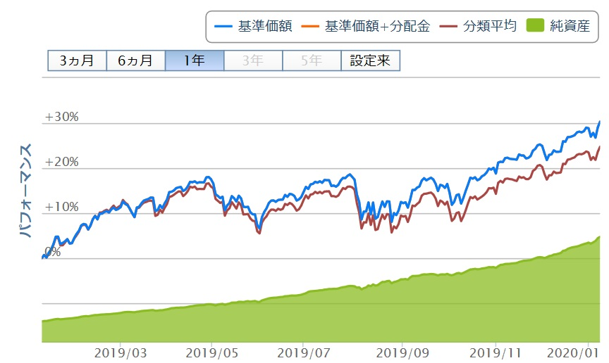 S&P500_eMAXIS Slim 米国株式